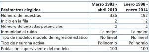 Configuración del modelo 2