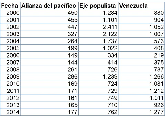 Fuente de datos: Riesgo soberano EMBI en puntos: http://www.cei.gov.ar/es/embi-pa%C3%ADses-emergentes-spread-de-los-bonos-soberanos-0