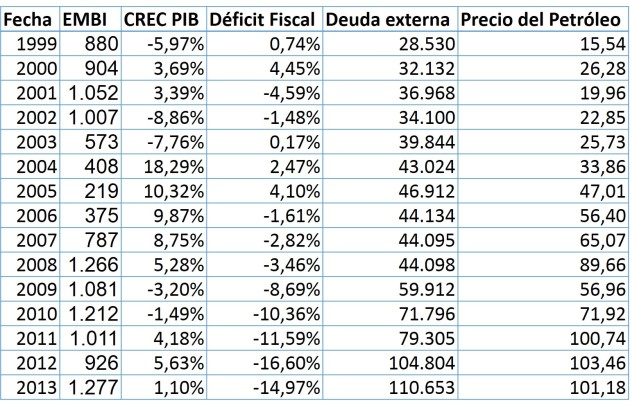Fuente de datos: Riesgo Soberano (EMBI) en puntos: https://www.jpmorgan.com/pages/jpmorgan/investbk/solutions/research/indices/product#em Crecimiento del PIB en % (CRC PIB): http://data.worldbank.org/country/venezuela-rb Déficit fiscal como % del PIB: http://www.imf.org/external/pubs/ft/weo/2013/02/weodata/index.aspx Deuda externa de Venezuela en Mill. $ USD: http://www.mppef.gob.ve/index.php?option=com_content&view=article&id=224&Itemid=339 Precio del petróleo en $ USD por barril: http://www.menpet.gob.ve/secciones.php?option=view&idS=45