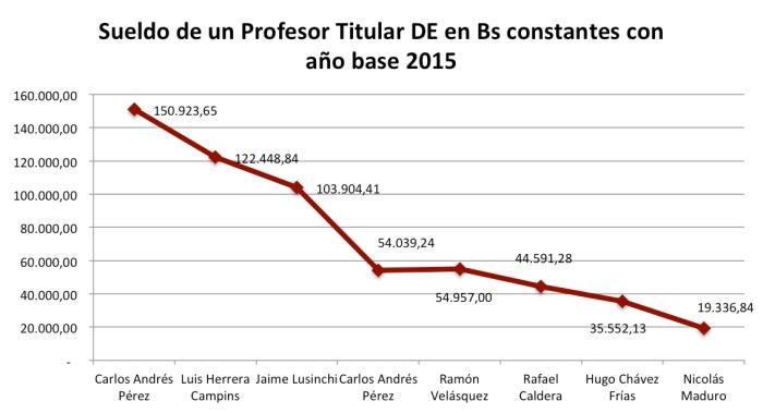 Graf_Sueldo_Prof