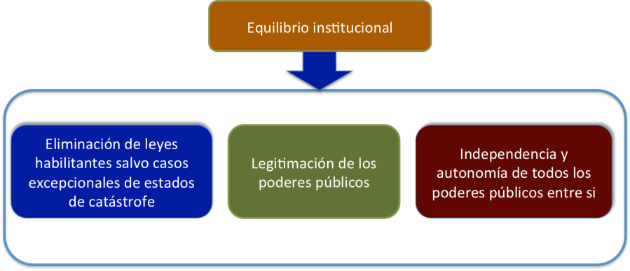 Equil1