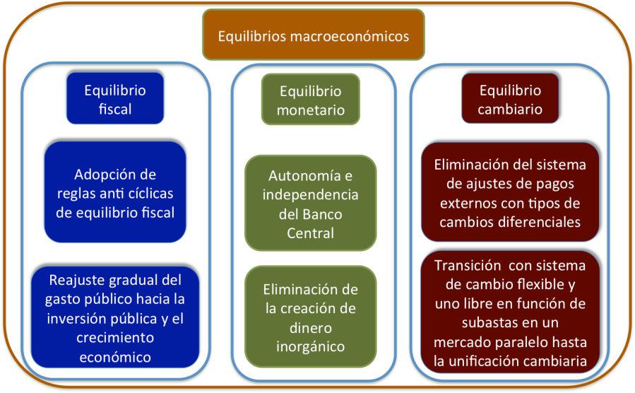 Equil3