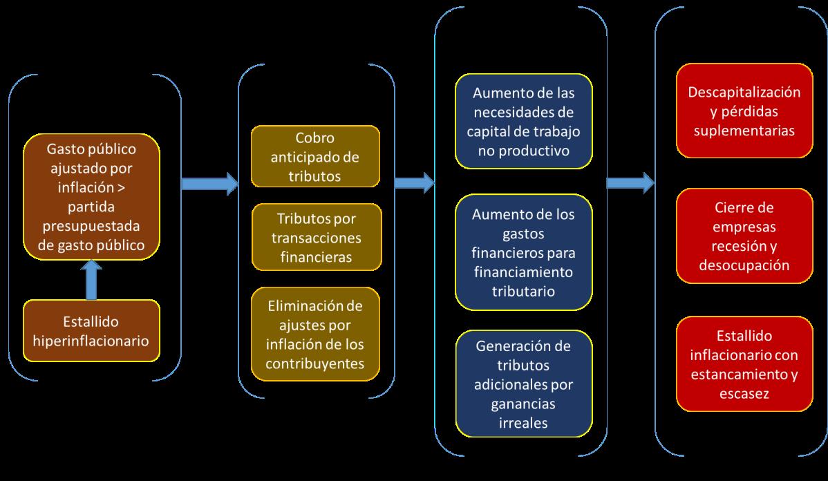 Reconocimiento tácito del Gobierno de un estallido inflacionario: el efecto Olivera - Tanzi