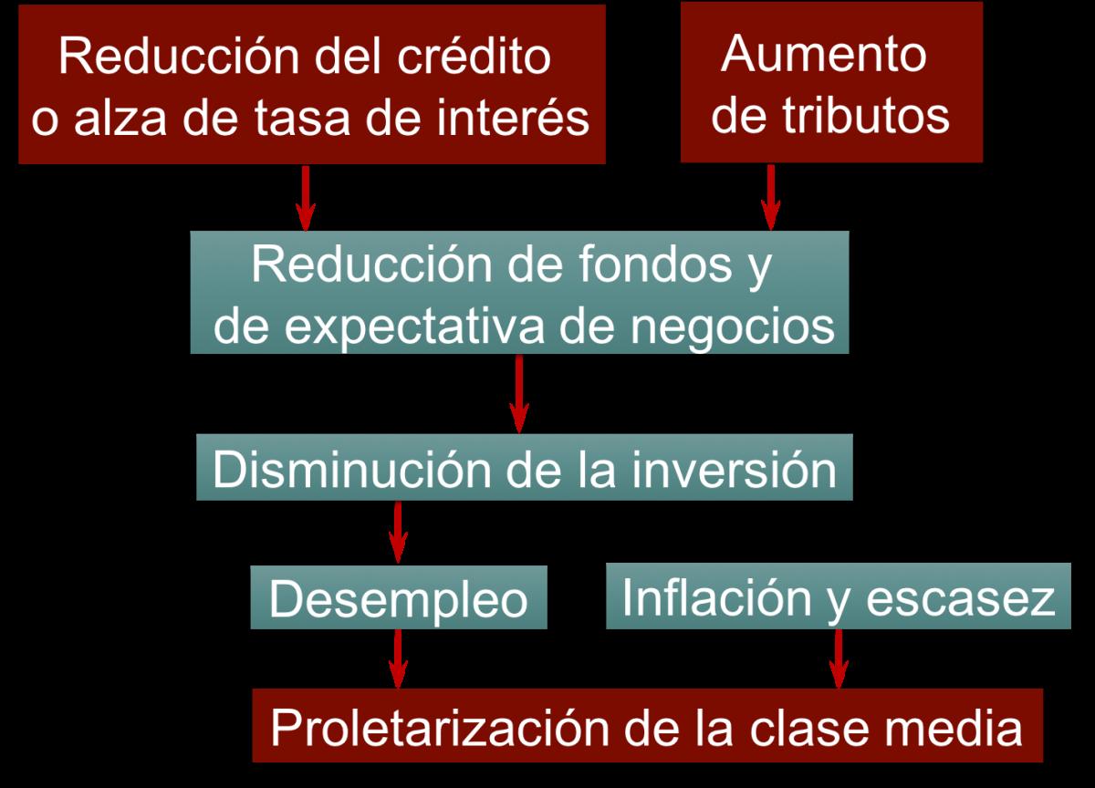 ¿Por qué los ajustes cambiarios y tributarios son insuficientes sin Reformas Económicas e Institucionales?