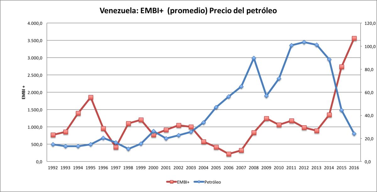 Venezuela un país arruinado con el mayor riesgo soberano (EMBI+) entre todos los países emergentes