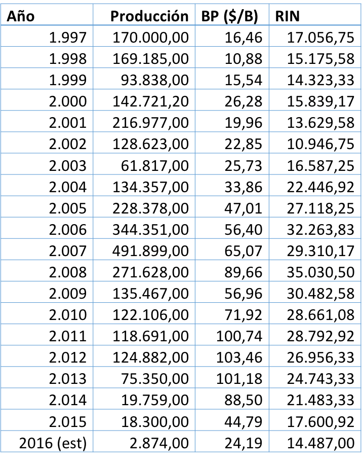 Auto032115_Datos