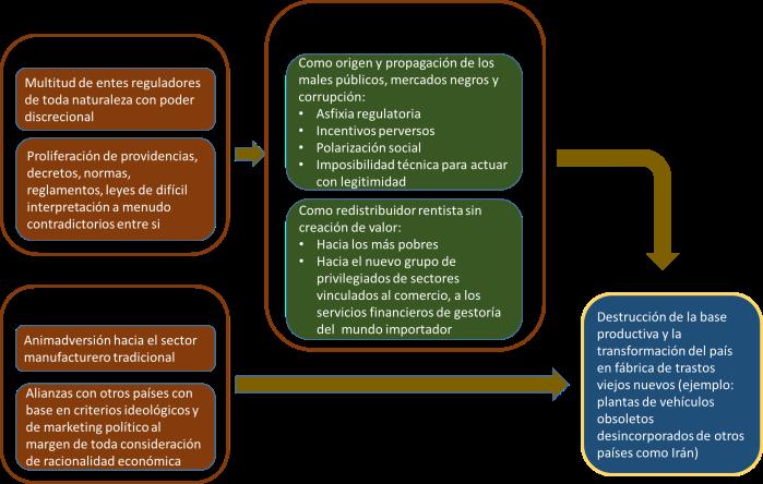 La fábrica de trastos viejos nuevos en Venezuela – Prospectiva y ...