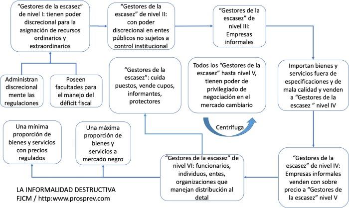 InformaDest