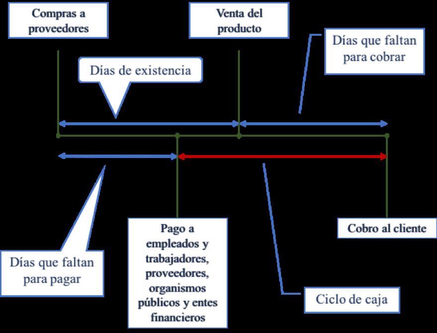 Ciclo de caja