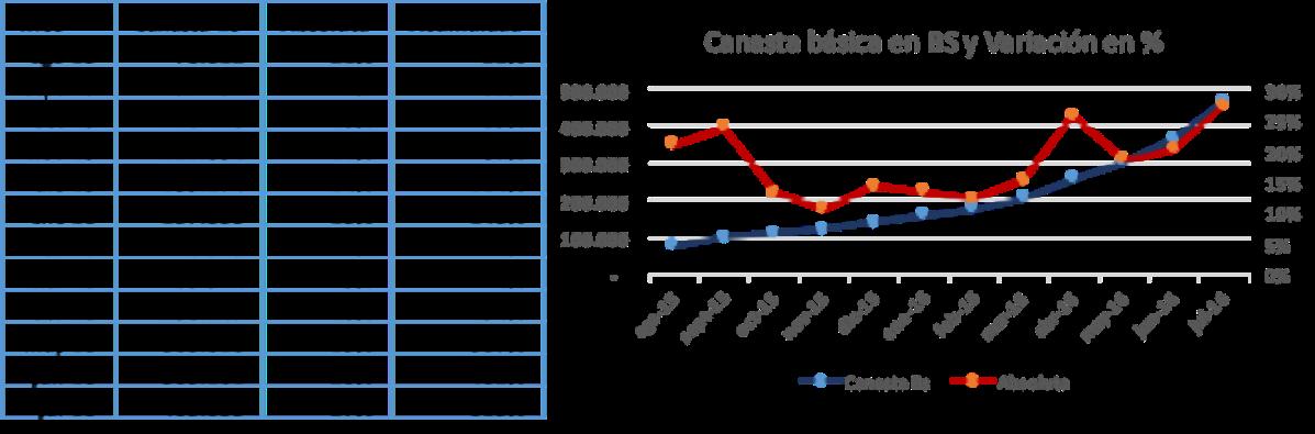 Canasta básica e hiperinflación: Venezuela en la barca de Caronte (actualización julio 2016)