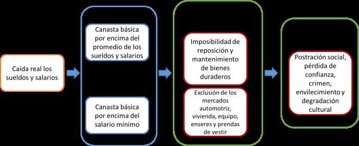 secuencias_postrac
