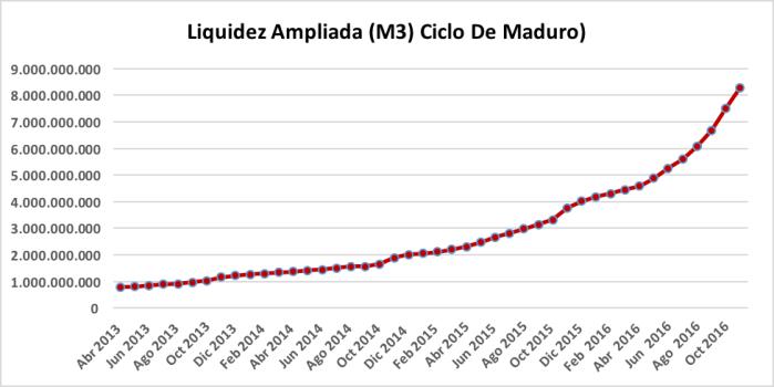 ciclo_de_maduro