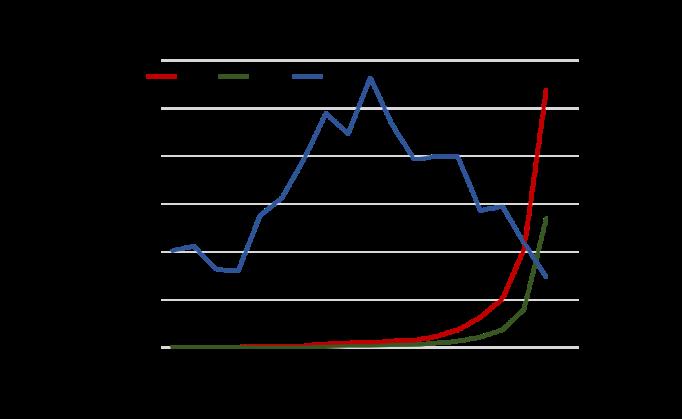Gráfico: Base Monetaria, Reservas Internacionales Netas y Liquidez Monetaria