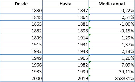Hist_Inf_1830_2019_c20