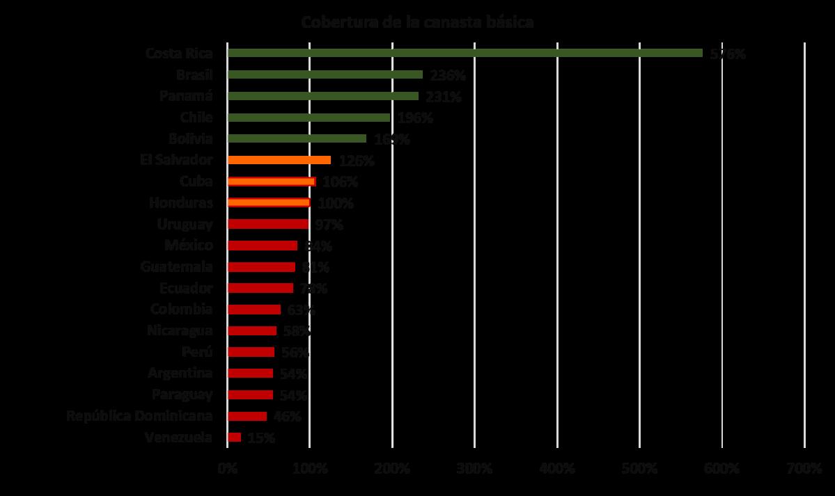 Preliminar del cómo el salario mínimo pasó del piso de las remuneraciones al techo máximo en el empobrecimiento del venezolano