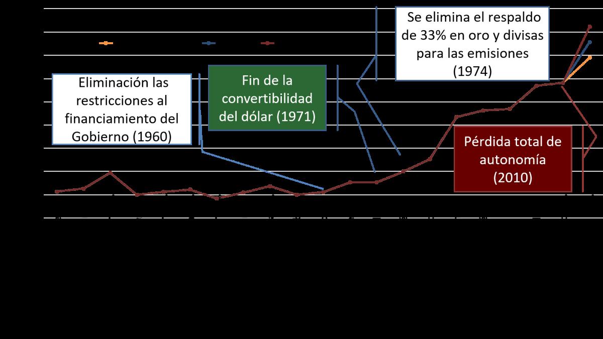 Dolarizar: hechos y argumentos
