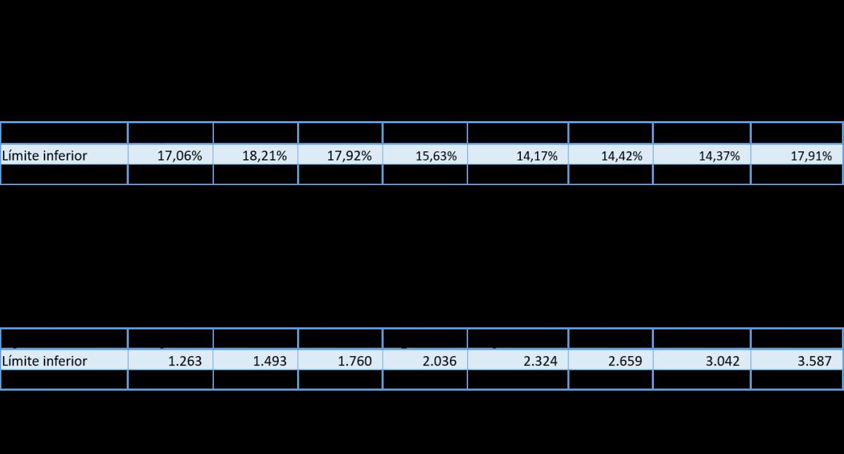 Las expectativas de pérdida de poder adquisitivo interno (inflación) y de erosión del tipo de cambio