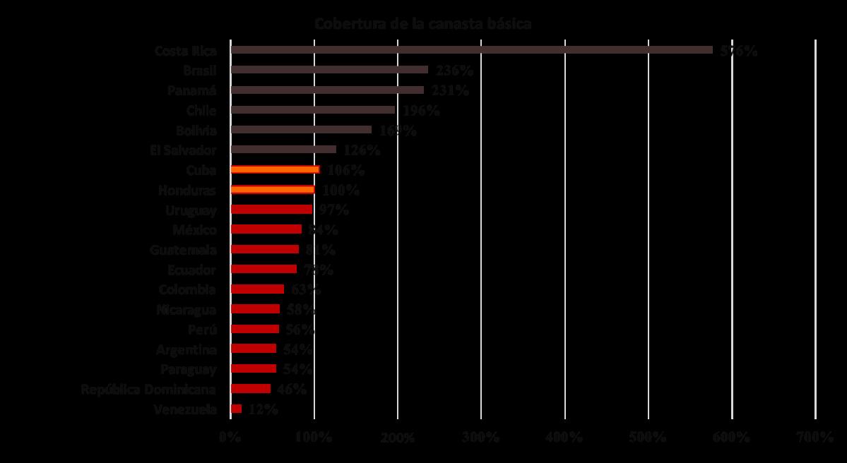 Cómo el salario mínimo pasó del piso de las remuneraciones al techo máximo en el empobrecimiento del venezolano (junio 2017)