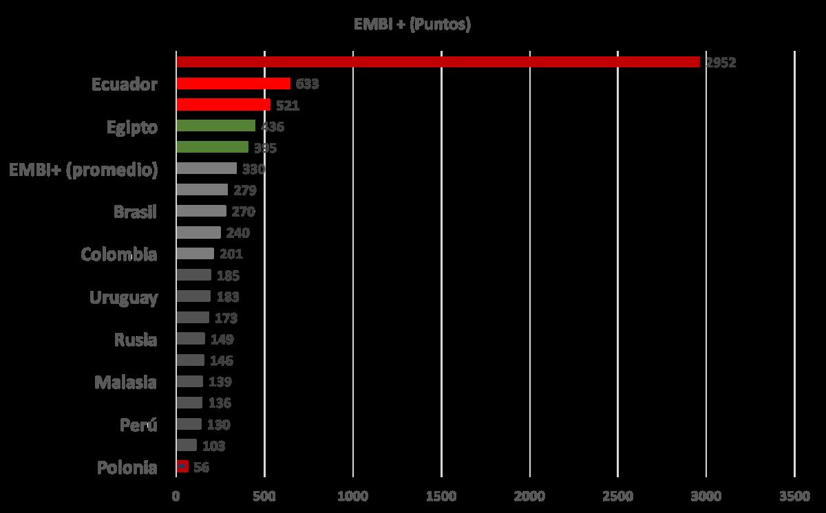 """Venezuela un país en la """"carraplana"""" con el mayor riesgo soberano (EMBI+) entre todos los países emergentes  (actualización agosto 2017)"""