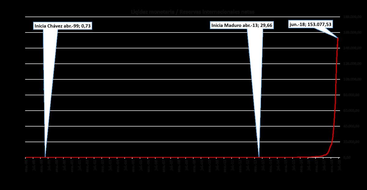"""Venezuela un país en la """"carraplana"""" con el mayor riesgo soberano (EMBI+) entre todos los países emergentes (actualización junio 2018)"""