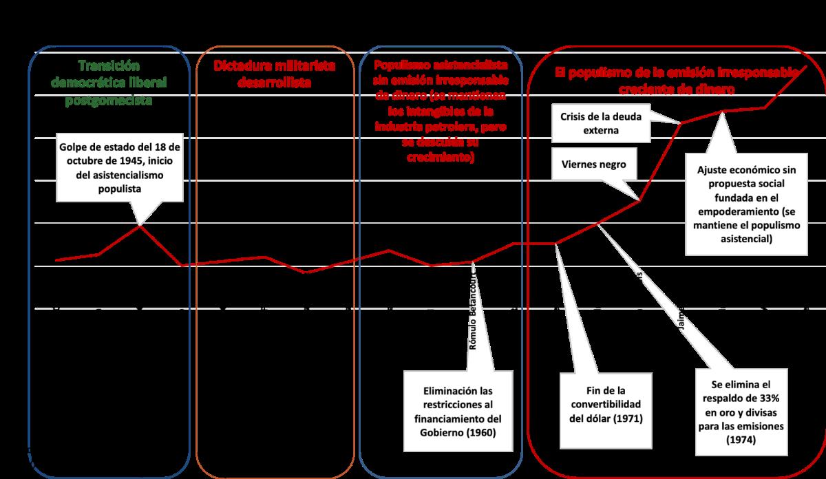 La dolarización: avances y perspectivas - esquema de presentación