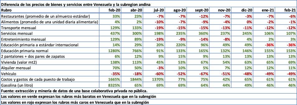Ven_AL_Porcentajes