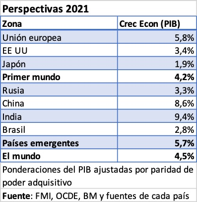 perspectivas2021